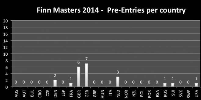 Pre entry registration stats
