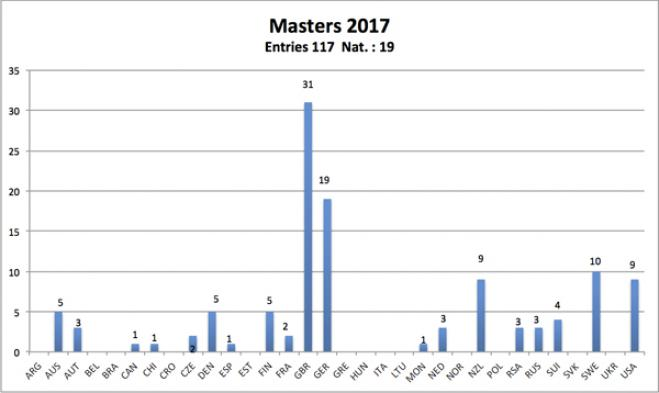 Confirmed Entry List for 2017 Masters